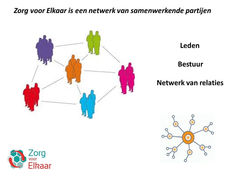 Zorg voor Elkaar is een netwerk van samenwerkende partijen Leden Bestuur Netwerk van relaties