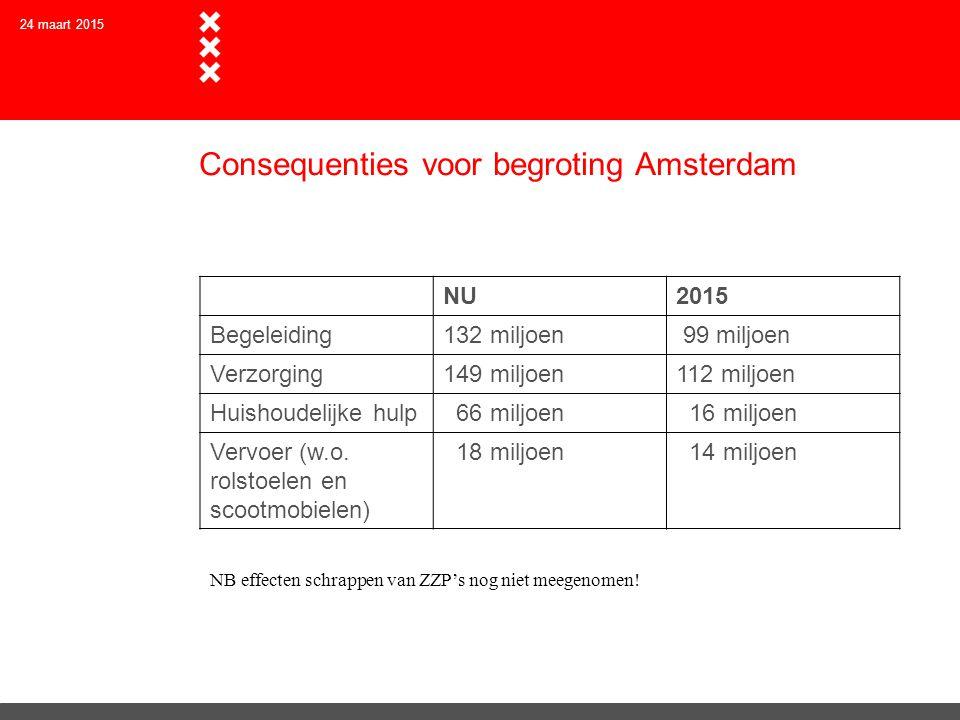 Consequenties voor begroting Amsterdam NU2015 Begeleiding132 miljoen 99 miljoen Verzorging149 miljoen112 miljoen Huishoudelijke hulp 66 miljoen 16 mil