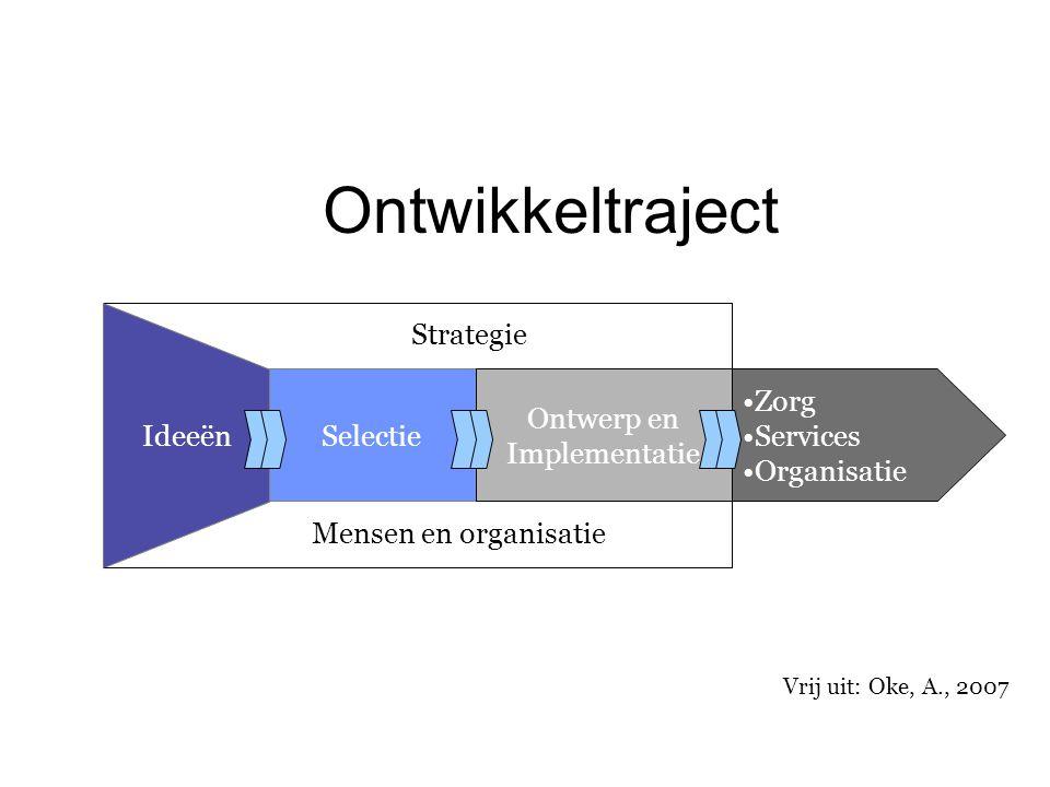 Ontwikkeltraject Ideeën Selectie Ontwerp en Implementatie Zorg Services Organisatie Strategie Mensen en organisatie Vrij uit: Oke, A., 2007