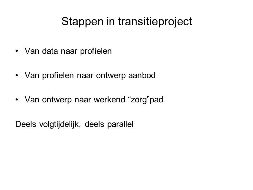 """Stappen in transitieproject Van data naar profielen Van profielen naar ontwerp aanbod Van ontwerp naar werkend """"zorg""""pad Deels volgtijdelijk, deels pa"""