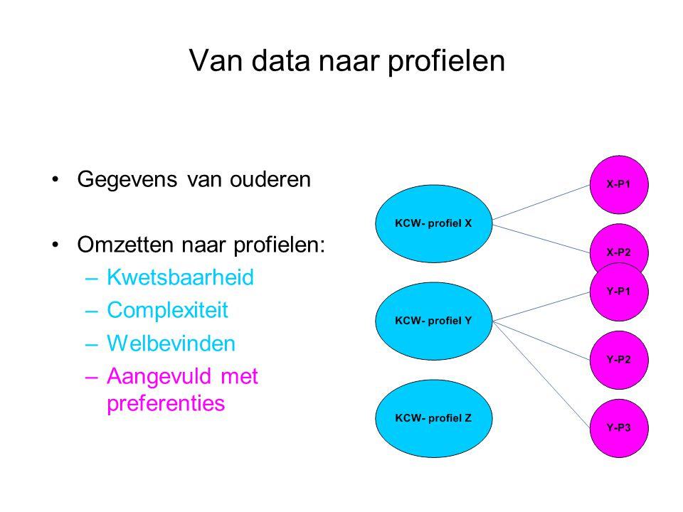 Van data naar profielen Gegevens van ouderen Omzetten naar profielen: –Kwetsbaarheid –Complexiteit –Welbevinden –Aangevuld met preferenties