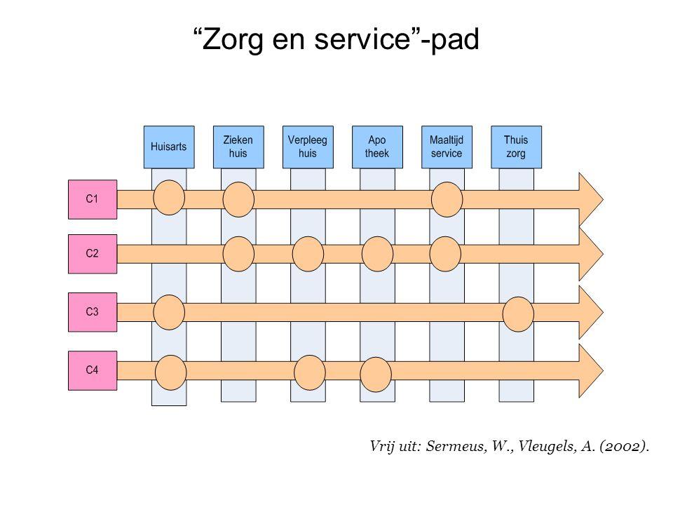 """Zorg en service""-pad Vrij uit: Sermeus, W., Vleugels, A. (2002)."