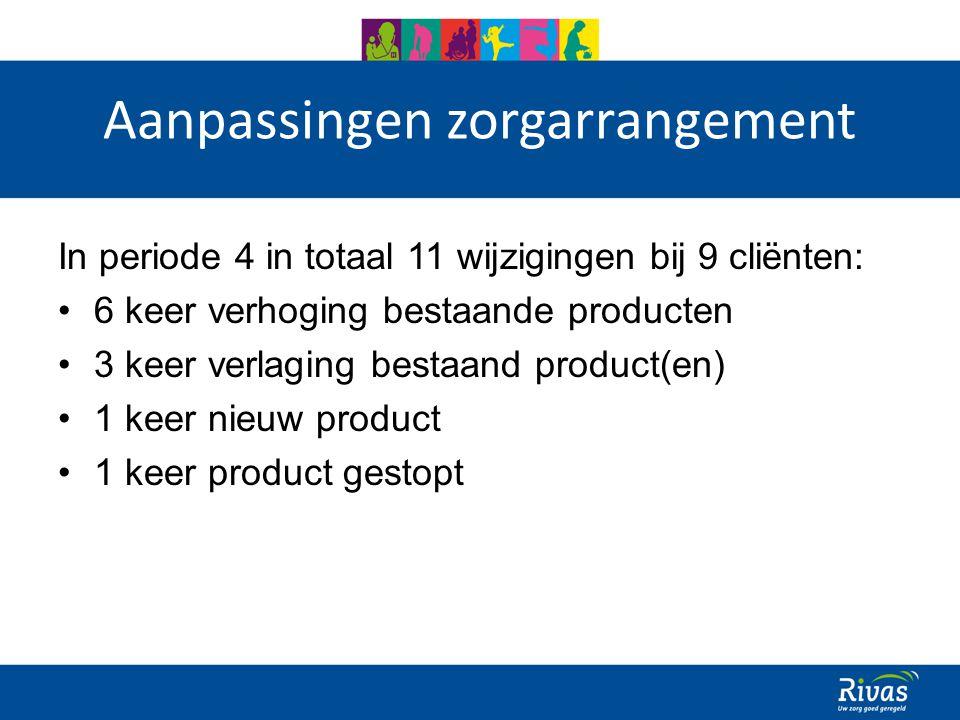 Aanpassingen zorgarrangement In periode 4 in totaal 11 wijzigingen bij 9 cliënten: 6 keer verhoging bestaande producten 3 keer verlaging bestaand product(en) 1 keer nieuw product 1 keer product gestopt