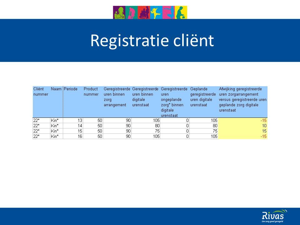 Registratie cliënt