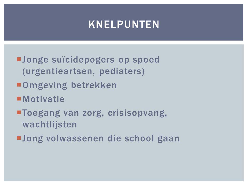  Jonge suïcidepogers op spoed (urgentieartsen, pediaters)  Omgeving betrekken  Motivatie  Toegang van zorg, crisisopvang, wachtlijsten  Jong volwassenen die school gaan KNELPUNTEN