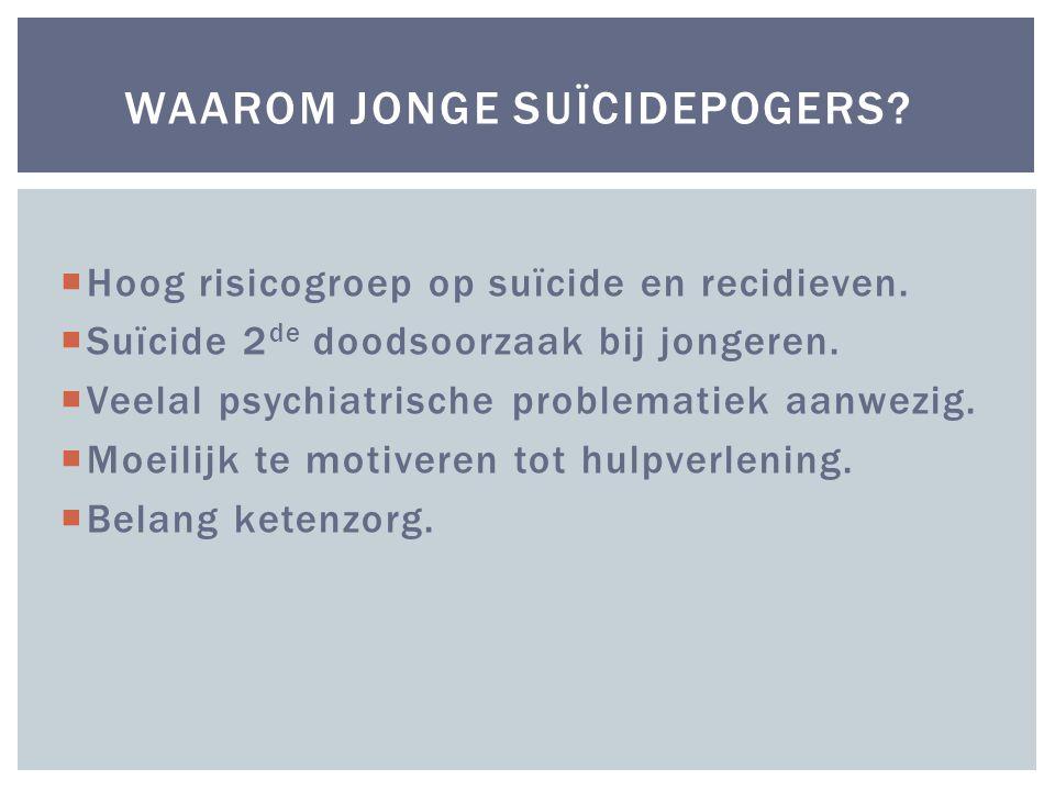  Hoog risicogroep op suïcide en recidieven. Suïcide 2 de doodsoorzaak bij jongeren.