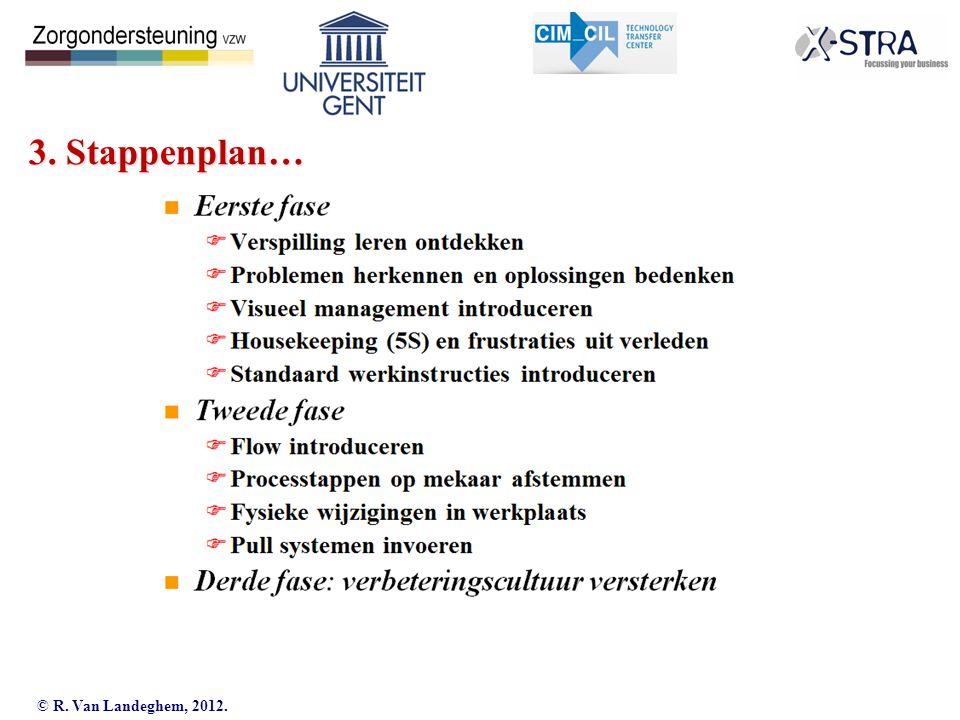 © R. Van Landeghem, 2012. Industrial Management 3. Stappenplan…