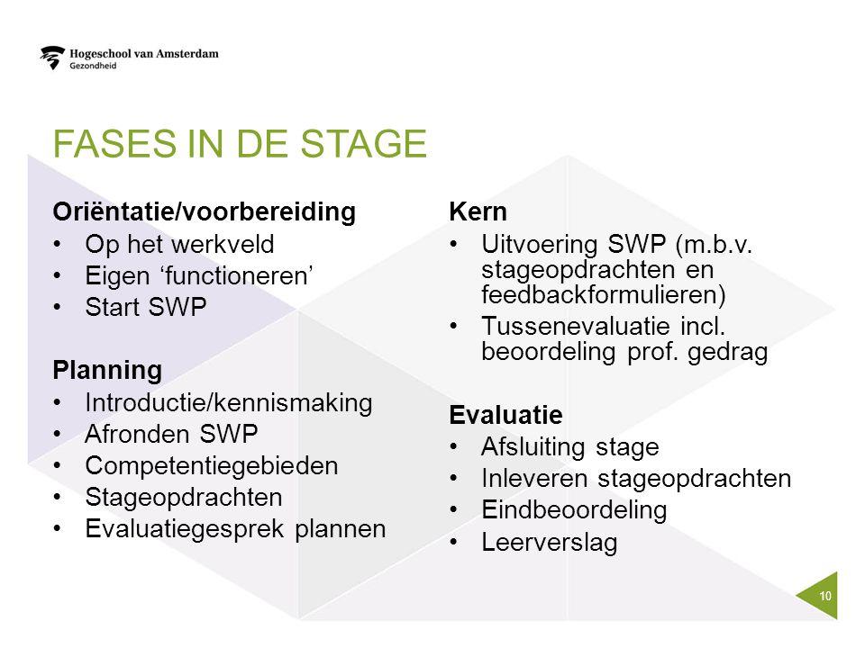 FASES IN DE STAGE Oriëntatie/voorbereiding Op het werkveld Eigen 'functioneren' Start SWP Planning Introductie/kennismaking Afronden SWP Competentiege