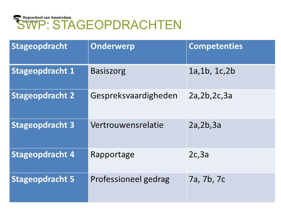 SWP: STAGEOPDRACHTEN StageopdrachtOnderwerpCompetenties Stageopdracht 1Basiszorg1a,1b, 1c,2b Stageopdracht 2Gespreksvaardigheden2a,2b,2c,3a Stageopdra