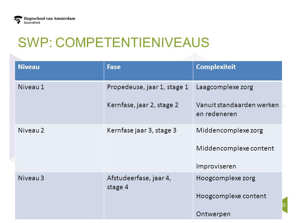 SWP: COMPETENTIENIVEAUS NiveauFaseComplexiteit Niveau 1Propedeuse, jaar 1, stage 1 Kernfase, jaar 2, stage 2 Laagcomplexe zorg Vanuit standaarden werk