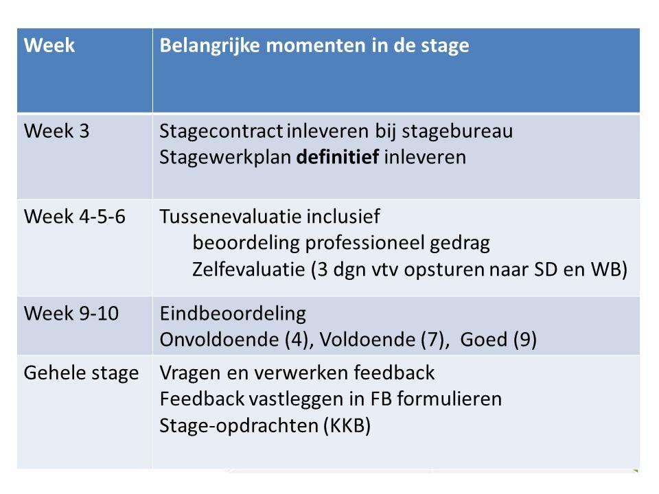 38 WeekBelangrijke momenten in de stage Week 3Stagecontract inleveren bij stagebureau Stagewerkplan definitief inleveren Week 4-5-6Tussenevaluatie inc