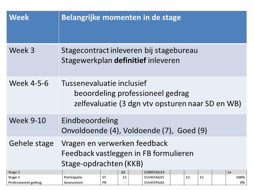 8 WeekBelangrijke momenten in de stage Week 3Stagecontract inleveren bij stagebureau Stagewerkplan definitief inleveren Week 4-5-6Tussenevaluatie incl
