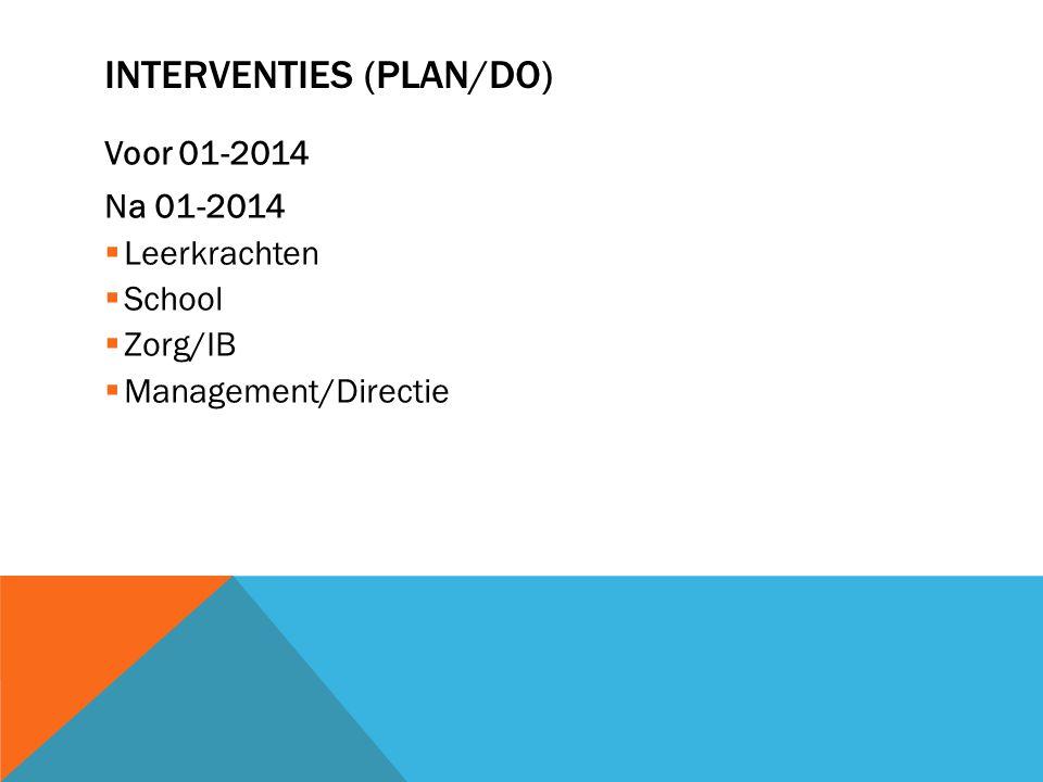 INTERVENTIES (PLAN/DO) Voor 01-2014 Na 01-2014  Leerkrachten  School  Zorg/IB  Management/Directie