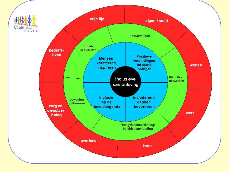 overheid leren werk wonen eigen kracht vrije tijd bedrijfs- leven zorg en dienstver- lening Inclusie- netwerken Draagvlakontwikkeling/ beleidsbeïnvloeding InitiatiefRaad Locale activiteiten Beweging uitbouwen Inclusie op de beleidsagenda Includerend denken bevorderen Mensen versterken, inspireren Positieve verbindingen tot stand brengen Inclusieve samenleving