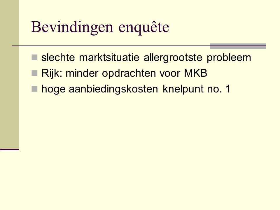 Bevindingen enquête slechte marktsituatie allergrootste probleem Rijk: minder opdrachten voor MKB hoge aanbiedingskosten knelpunt no.