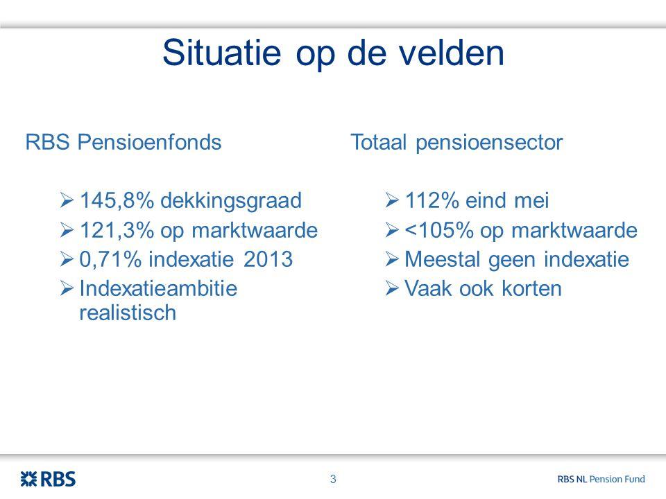 Situatie op de velden RBS Pensioenfonds  145,8% dekkingsgraad  121,3% op marktwaarde  0,71% indexatie 2013  Indexatieambitie realistisch 3 Totaal pensioensector  112% eind mei  <105% op marktwaarde  Meestal geen indexatie  Vaak ook korten