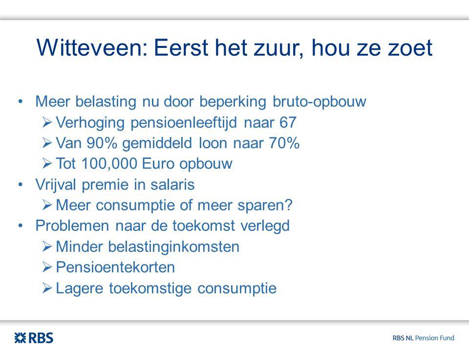 Witteveen: Eerst het zuur, hou ze zoet Meer belasting nu door beperking bruto-opbouw  Verhoging pensioenleeftijd naar 67  Van 90% gemiddeld loon naar 70%  Tot 100,000 Euro opbouw Vrijval premie in salaris  Meer consumptie of meer sparen.
