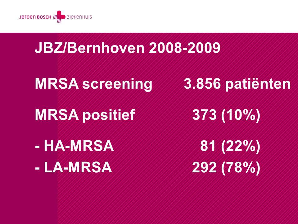 JBZ/Bernhoven 2008-2009 MRSA screening 3.856 patiënten MRSA positief 373 (10%) - HA-MRSA 81 (22%) - LA-MRSA 292 (78%)
