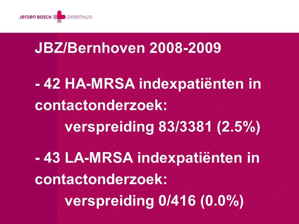 JBZ/Bernhoven 2008-2009 - 42 HA-MRSA indexpatiënten in contactonderzoek: verspreiding 83/3381 (2.5%) - 43 LA-MRSA indexpatiënten in contactonderzoek: verspreiding 0/416 (0.0%)