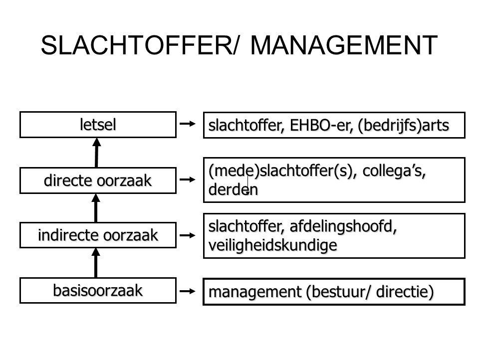 BASISRISICOFACTOREN (2) 1.Materieel en middelen7.