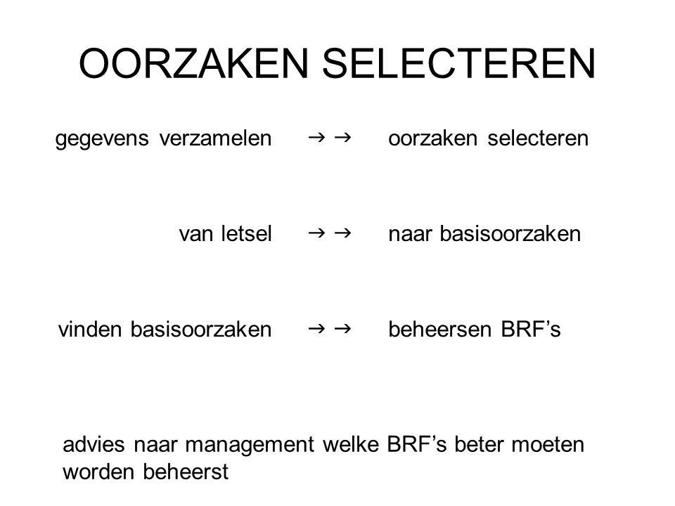 COMBINATIE FORMULIER EN BRF's Gegevens, analyse en BRF's combineren in één formulier.