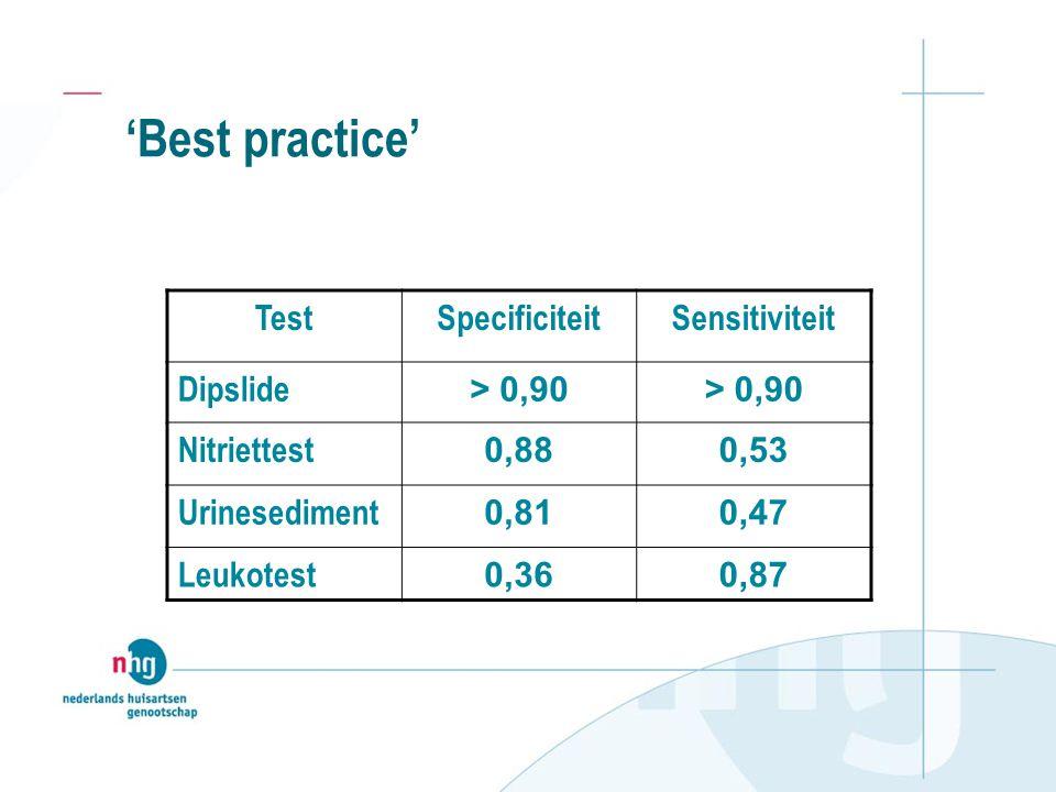 'Best practice' TestSpecificiteitSensitiviteit Dipslide > 0,90 Nitriettest 0,880,53 Urinesediment 0,810,47 Leukotest 0,360,87