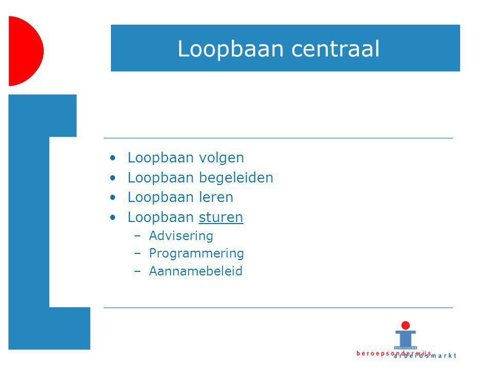 Loopbaan centraal Loopbaan volgen Loopbaan begeleiden Loopbaan leren Loopbaan sturen –Advisering –Programmering –Aannamebeleid