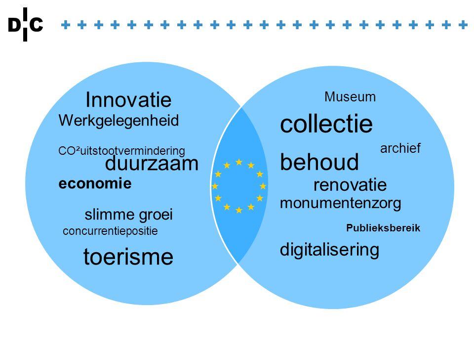 Innovatie Werkgelegenheid CO²uitstootvermindering duurzaam economie slimme groei concurrentiepositie toerisme Museum collectie archief behoud renovatie monumentenzorg Publieksbereik digitalisering