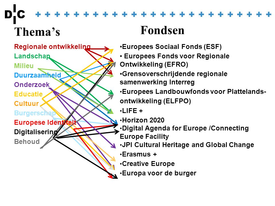 Thema's Europees Sociaal Fonds (ESF) Europees Fonds voor Regionale Ontwikkeling (EFRO) Grensoverschrijdende regionale samenwerking Interreg Europees Landbouwfonds voor Plattelands- ontwikkeling (ELFPO) LIFE + Horizon 2020 Digital Agenda for Europe /Connecting Europe Facility JPI Cultural Heritage and Global Change Erasmus + Creative Europe Europa voor de burger Fondsen Regionale ontwikkeling Landschap Milieu Duurzaamheid Onderzoek Educatie Cultuur Burgerschap Europese Identiteit Digitalisering Behoud