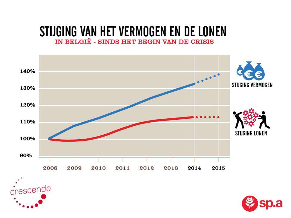 meer betalen voor een woning en om te renoveren = minder duurzame toekomst.