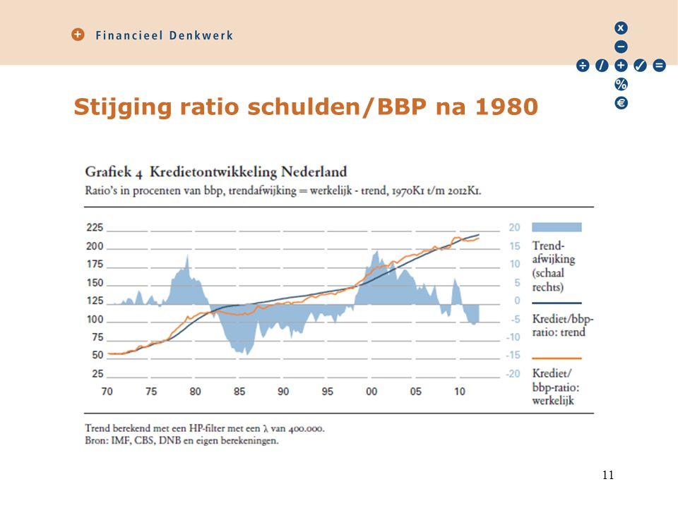 Stijging ratio schulden/BBP na 1980 11