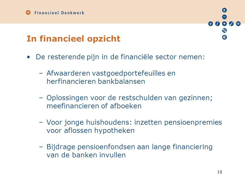 In financieel opzicht De resterende pijn in de financiële sector nemen: –Afwaarderen vastgoedportefeuilles en herfinancieren bankbalansen –Oplossingen