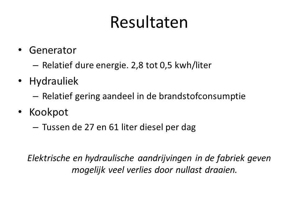 Resultaten Generator – Relatief dure energie.