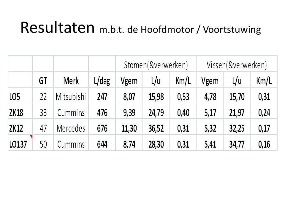 Resultaten m.b.t. de Hoofdmotor / Voortstuwing