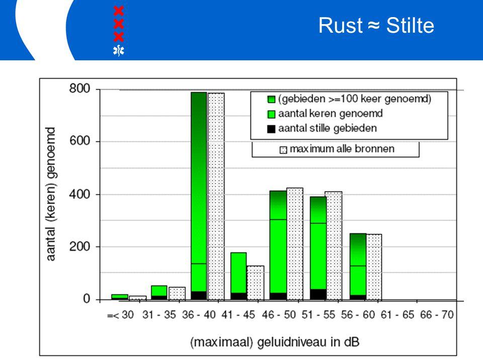 Rust ≈ Stilte