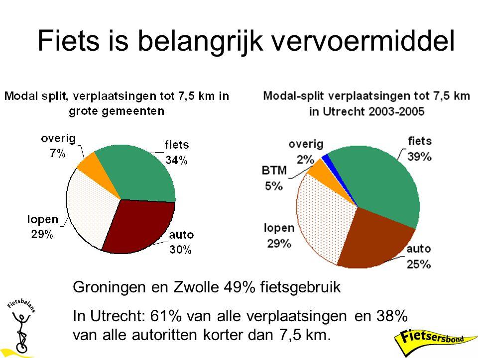 Fietsbalansscore Utrecht