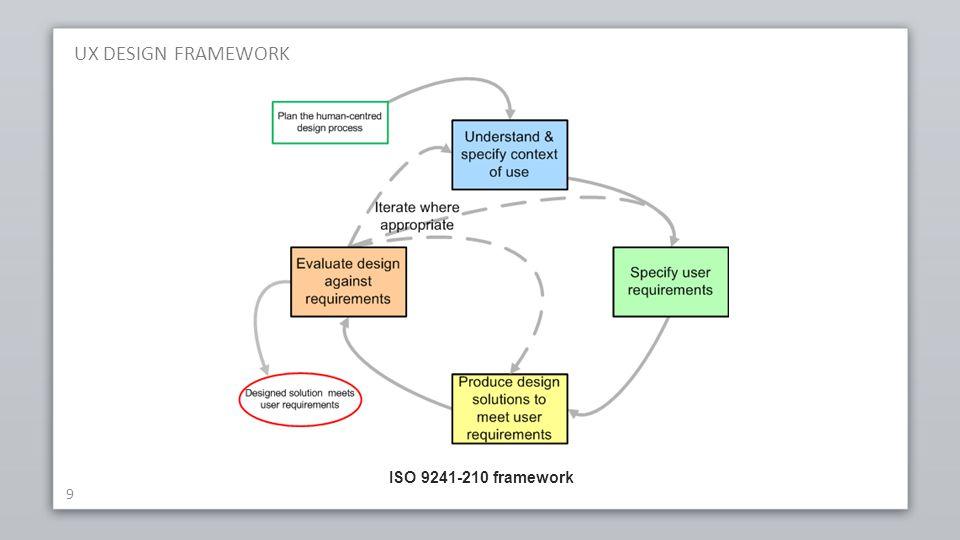 UX DESIGN FRAMEWORK 10  gebruikerscontext:  veldonderzoek  persona's, storyboards,...
