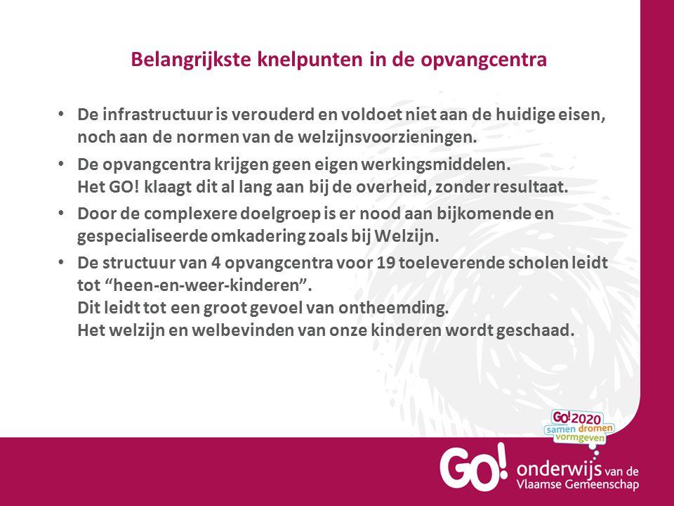 Belangrijkste knelpunten in de opvangcentra De infrastructuur is verouderd en voldoet niet aan de huidige eisen, noch aan de normen van de welzijnsvoo