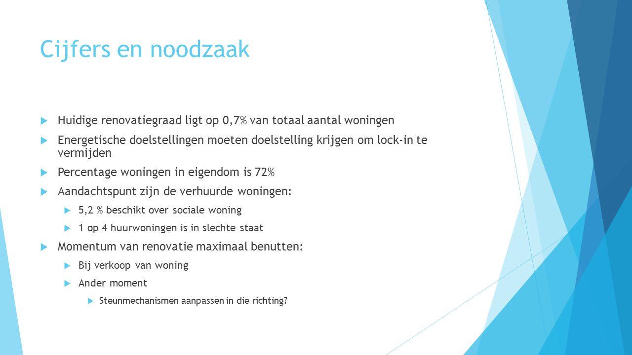 Cijfers en noodzaak  Huidige renovatiegraad ligt op 0,7% van totaal aantal woningen  Energetische doelstellingen moeten doelstelling krijgen om lock