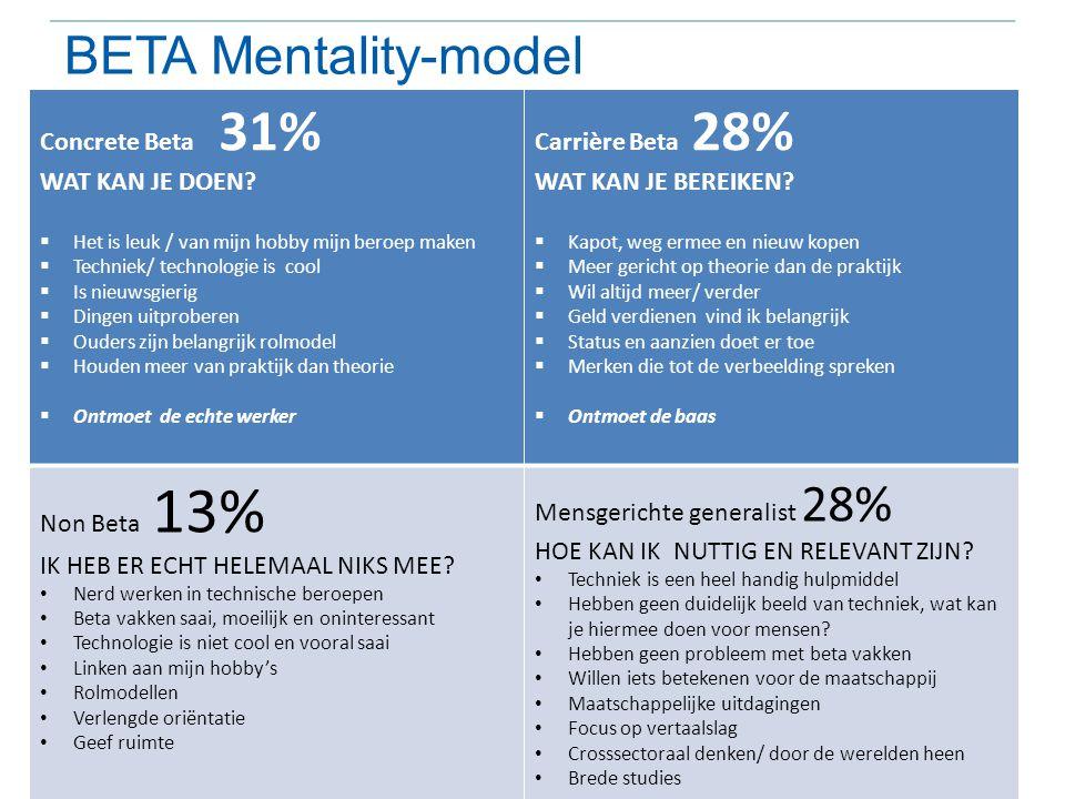BETA Mentality-model Concrete Beta 31% WAT KAN JE DOEN?  Het is leuk / van mijn hobby mijn beroep maken  Techniek/ technologie is cool  Is nieuwsgi