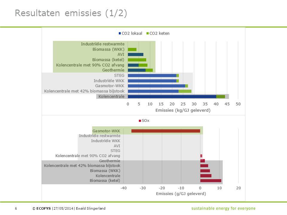 © ECOFYS | | Resultaten emissies (1/2) 27/05/2014Ewald Slingerland6