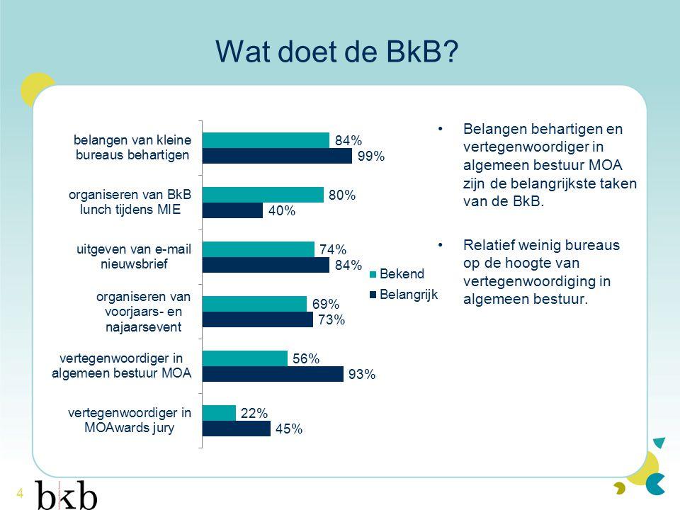 4 Wat doet de BkB? Belangen behartigen en vertegenwoordiger in algemeen bestuur MOA zijn de belangrijkste taken van de BkB. Relatief weinig bureaus op