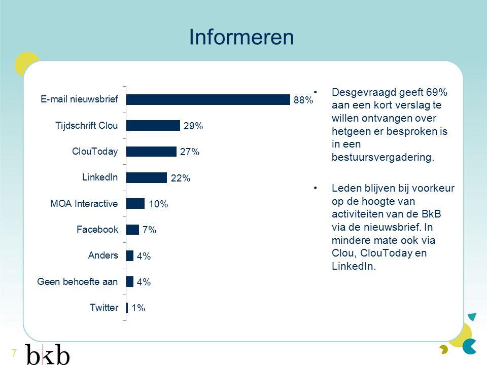 7 Informeren Desgevraagd geeft 69% aan een kort verslag te willen ontvangen over hetgeen er besproken is in een bestuursvergadering. Leden blijven bij