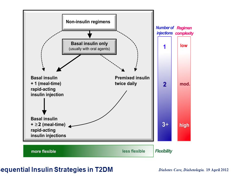 Sequential Insulin Strategies in T2DM Diabetes Care, Diabetologia. 19 April 2012