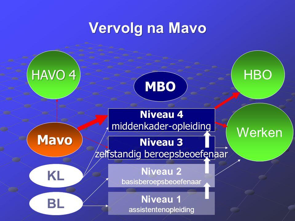 Vervolg na Mavo HAVO 4 MBO HBO Niveau 4 middenkader-opleiding Niveau 3 zelfstandig beroepsbeoefenaar Niveau 2 basisberoepsbeoefenaar Niveau 1 assisten