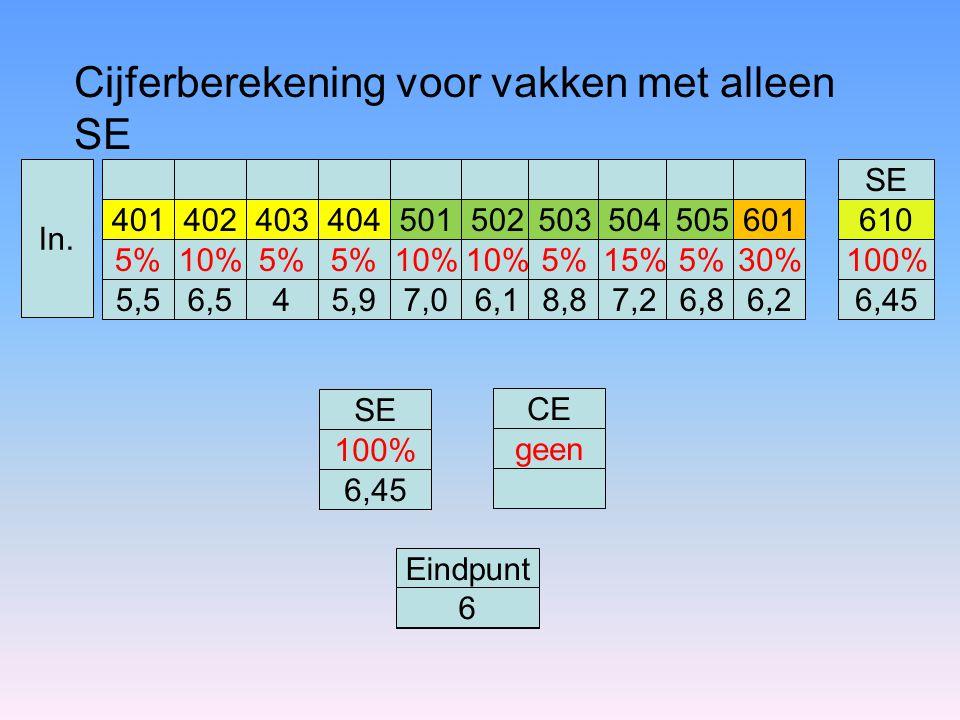 Cijferberekening voor vakken met alleen SE SE 401402403404501610 5% 5,5 10% 6,5 5% 4 5,9 10% 7,0 100% 6,45 Eindpunt 6 SE 100% 6,45 CE geen 502 10% 6,1