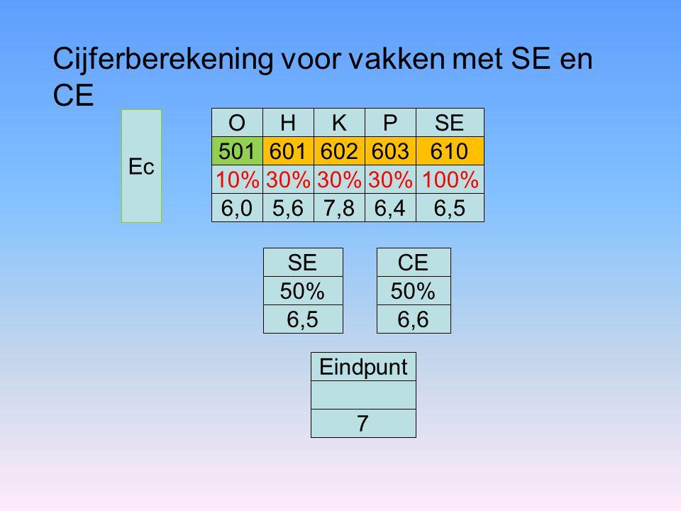 Ec OHKSE Eindpunt 501601602610 10% 6,0 30% 5,6 30% 7,8 100% 6,5 CE 7 P 603 30% 6,4 50% 6,6 SE 50% 6,5 Cijferberekening voor vakken met SE en CE
