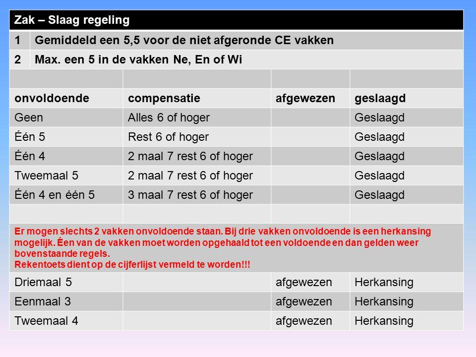 Zak – Slaag regeling 1Gemiddeld een 5,5 voor de niet afgeronde CE vakken 2Max. een 5 in de vakken Ne, En of Wi onvoldoendecompensatieafgewezengeslaagd
