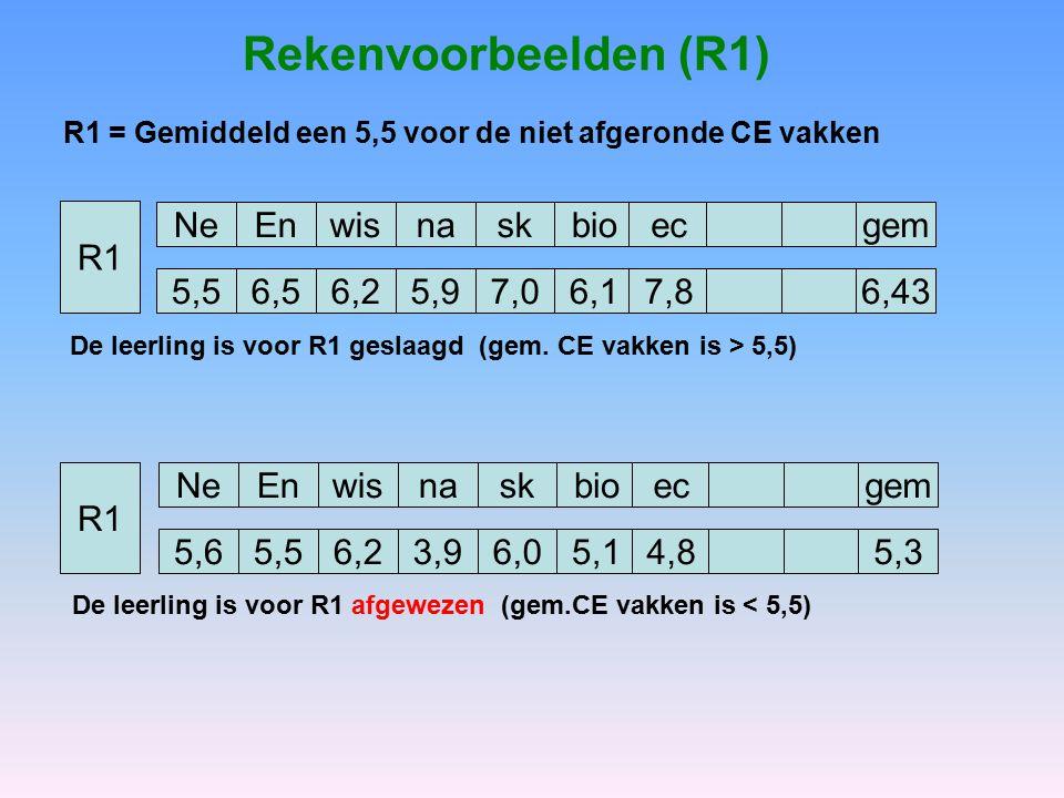 Rekenvoorbeelden (R1) NeEnwisnask 5,56,56,25,97,0 bio 6,1 ec 7,8 gem 6,43 NeEnwisnask 5,65,56,23,96,0 bio 5,1 ec 4,8 gem 5,3 R1 R1 = Gemiddeld een 5,5 voor de niet afgeronde CE vakken De leerling is voor R1 geslaagd (gem.