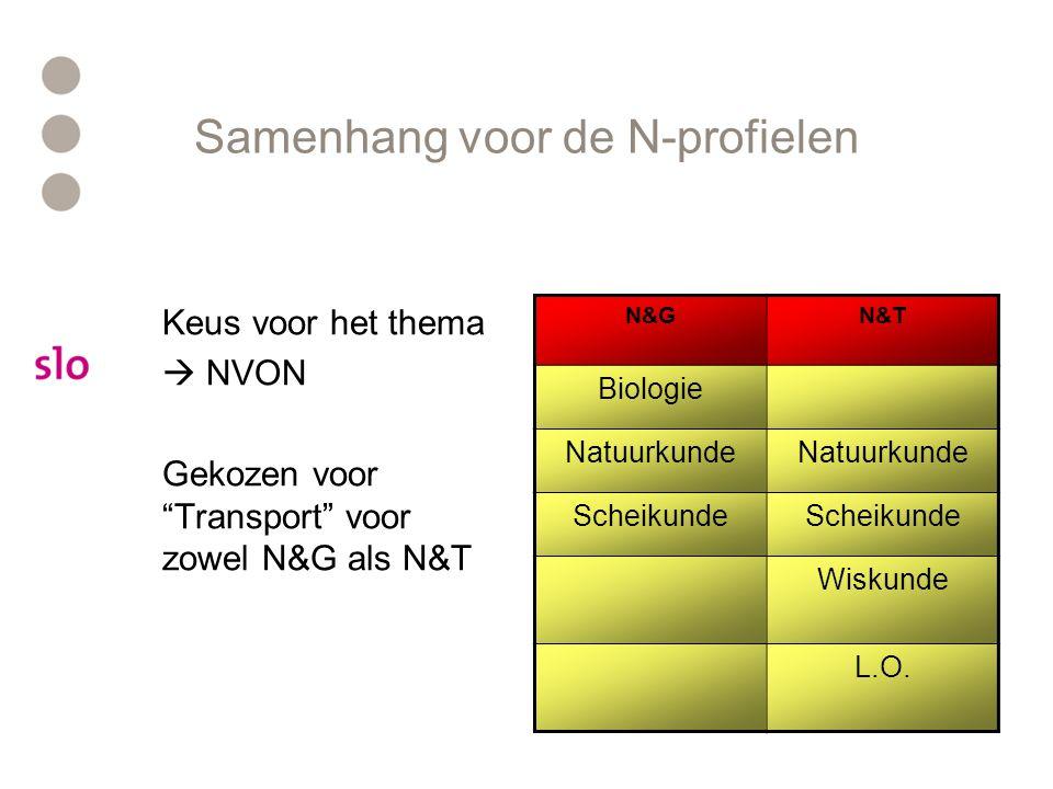 Samenhang voor de N-profielen Keus voor het thema  NVON Gekozen voor Transport voor zowel N&G als N&T N&GN&T Biologie Natuurkunde Scheikunde Wiskunde L.O.